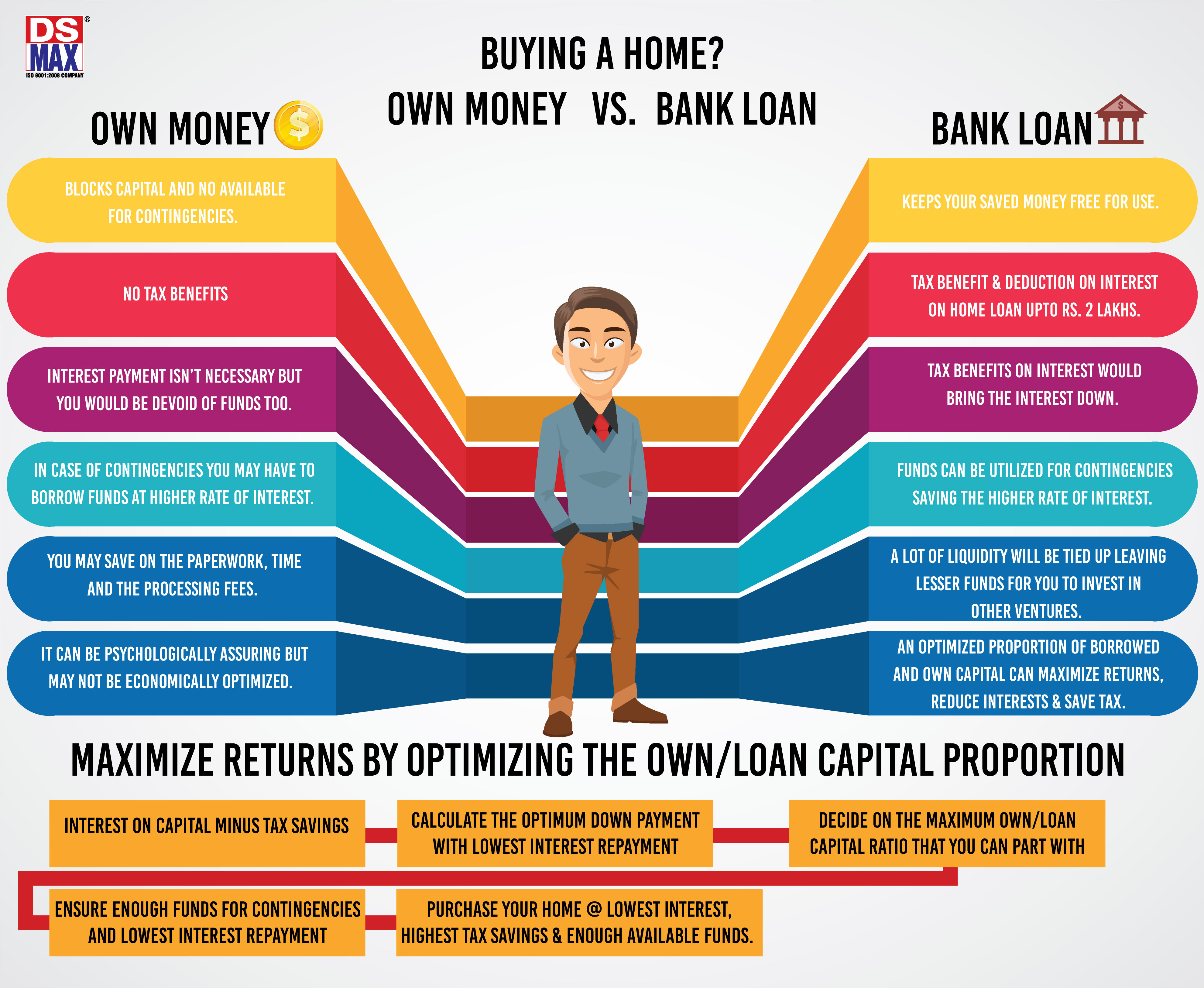 Buying a Home? Own Money Vs Bank Loan - Which is Better? - Real Estate Infographics